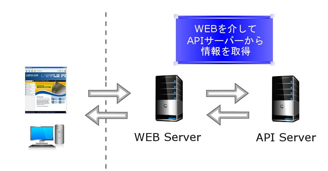 WEB API」って何?WEBサービス開発に役立つ「WEB API」を使えるように ...